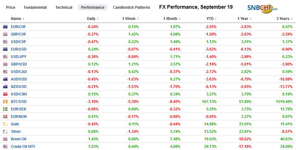 FX Performance, September 19