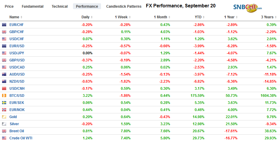 FX Performance, September 20