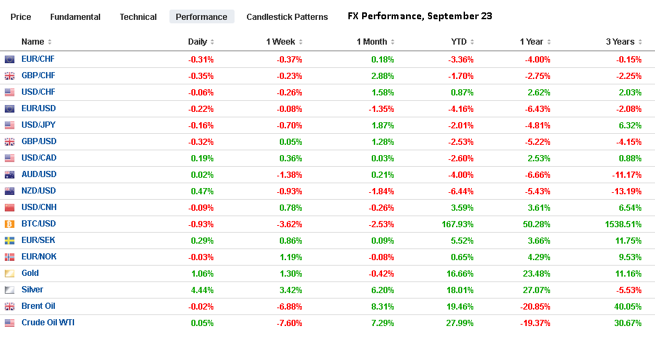 FX Performance, September 23