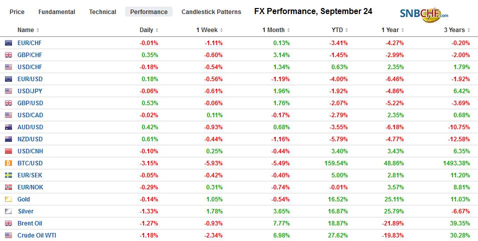 FX Performance, September 24