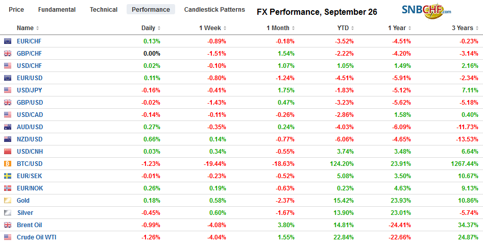 FX Performance, September 26
