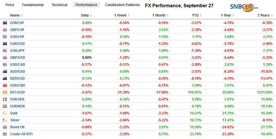 FX Performance, September 27