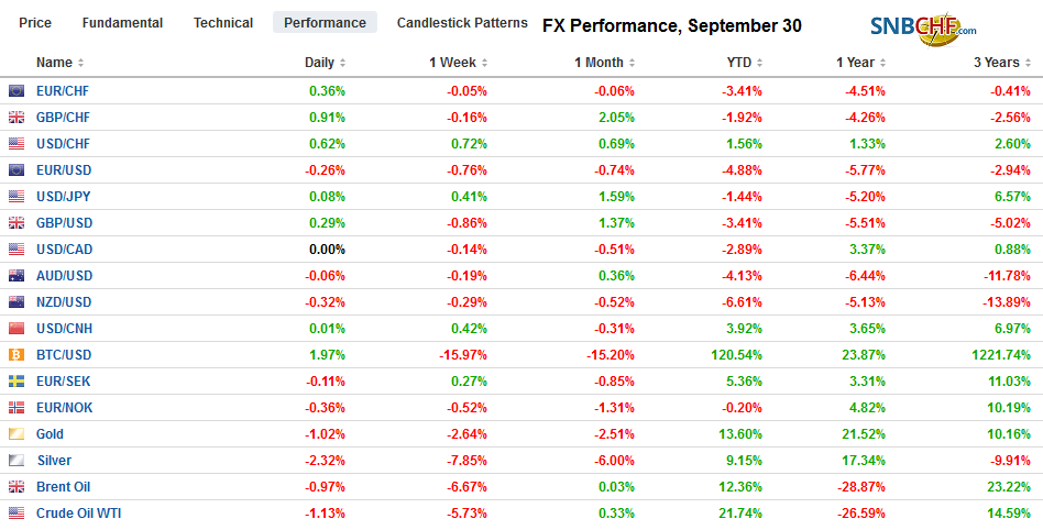 FX Performance, September 30