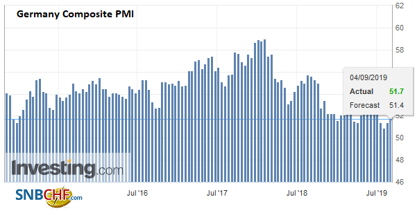 Germany Composite PMI, August 2019