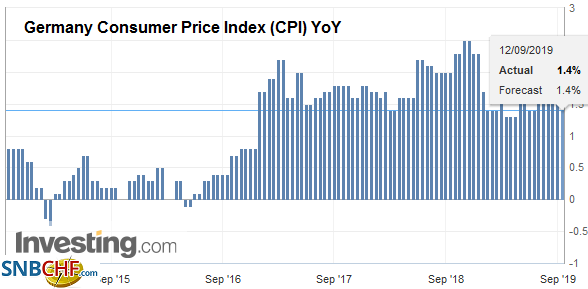 Germany Consumer Price Index (CPI) YoY, August 2019