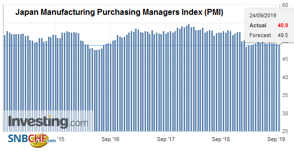 Japan Manufacturing Purchasing Managers Index (PMI), September 2019