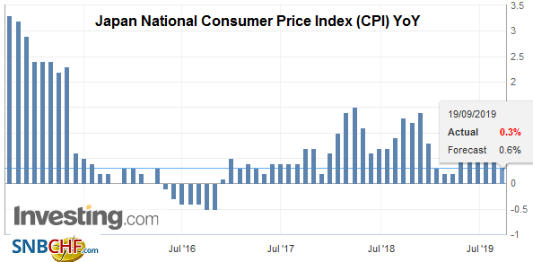 Japan National Consumer Price Index (CPI) YoY, August 2019