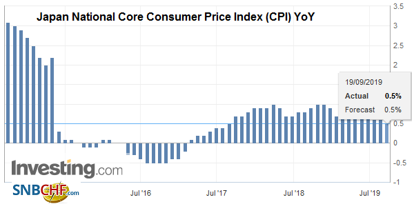 Japan National Core Consumer Price Index (CPI) YoY, August 2019