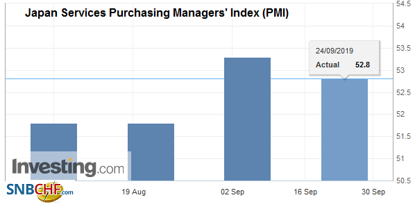 Japan Services Purchasing Managers' Index (PMI), August 2019