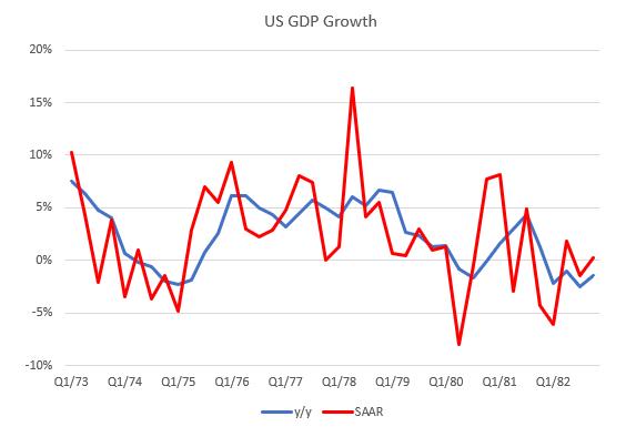 U.S. GDP Growth, Q1 1973-Q1 1982