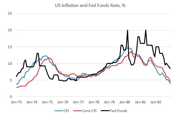 US Inflation and Fed Funds Rate, 1973-1982