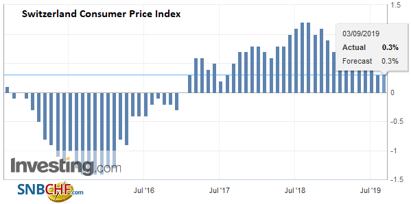 Switzerland Consumer Price Index (CPI) YoY, August 2019