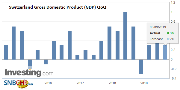 Switzerland Gross Domestic Product (GDP) QoQ, Q2 2019