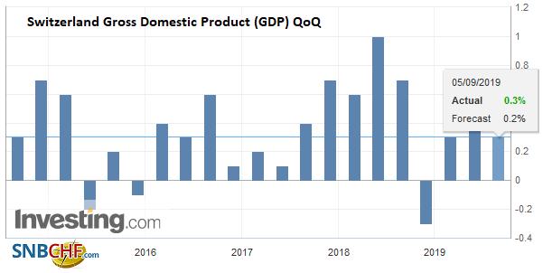 Switzerland Gross Domestic Product (GDP) QoQ, Q2 2019