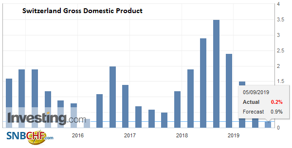 Switzerland Gross Domestic Product (GDP) YoY, Q2 2019