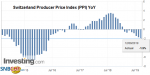 Switzerland Producer Price Index (PPI) YoY, August 2019