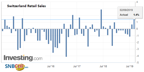 Switzerland Retail Sales YoY, July 2019