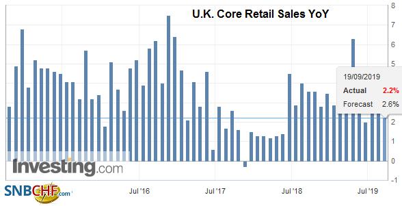 U.K. Core Retail Sales YoY, August 2019