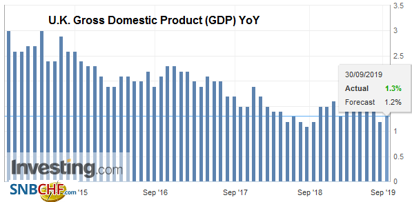 U.K. Gross Domestic Product (GDP) YoY, Q2 2019