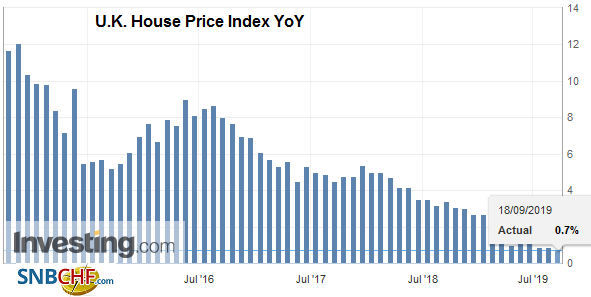 U.K. House Price Index YoY, September 2019