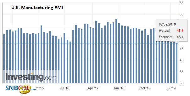 U.K. Manufacturing PMI, August 2019