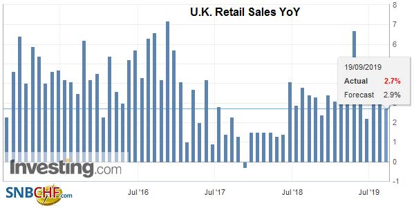 U.K. Retail Sales YoY, August 2019