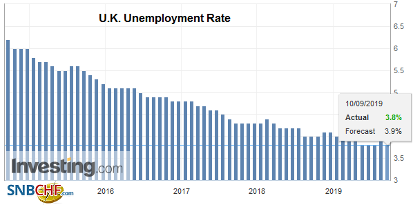 U.K. Unemployment Rate, July 2019