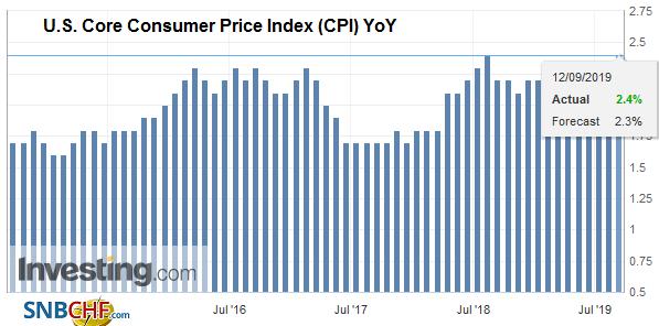 U.S. Core Consumer Price Index (CPI) YoY, August 2019