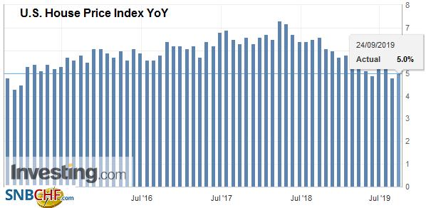 U.S. House Price Index YoY, July 2019