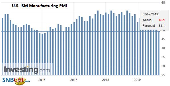 U.S. ISM Manufacturing PMI, August 2019