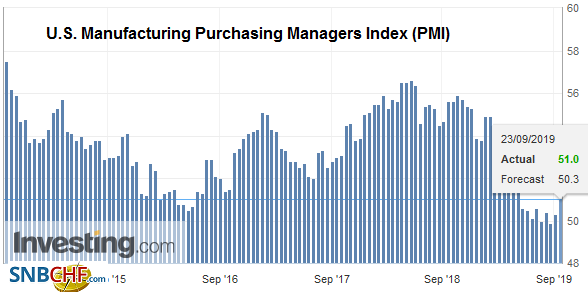 U.S. Manufacturing Purchasing Managers Index (PMI), September 2019