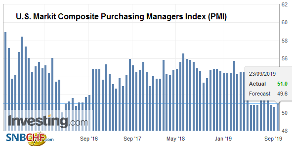 U.S. Markit Composite Purchasing Managers Index (PMI), September 2019