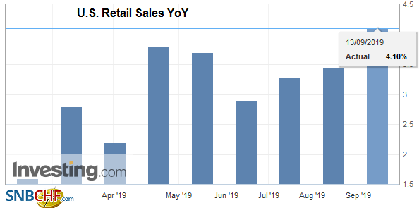 U.S. Retail Sales YoY, August 2019