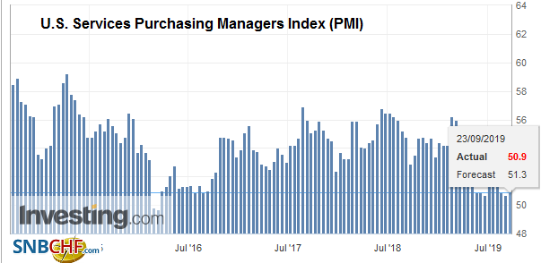 U.S. Services Purchasing Managers Index (PMI), September 2019