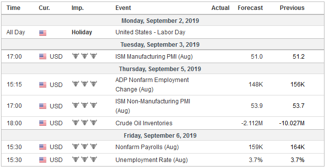 Economic Events: United States, Week September 02