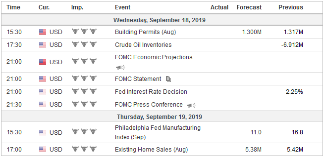 Economic Events: United States, Week September 16