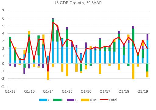 US GDP, Q1 2012 - 2019