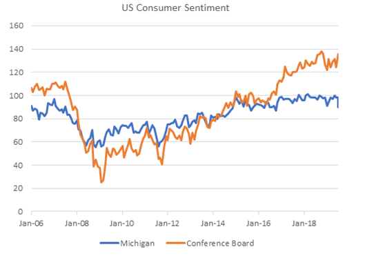 US Consumer Sentiment, January 2006 - 2019
