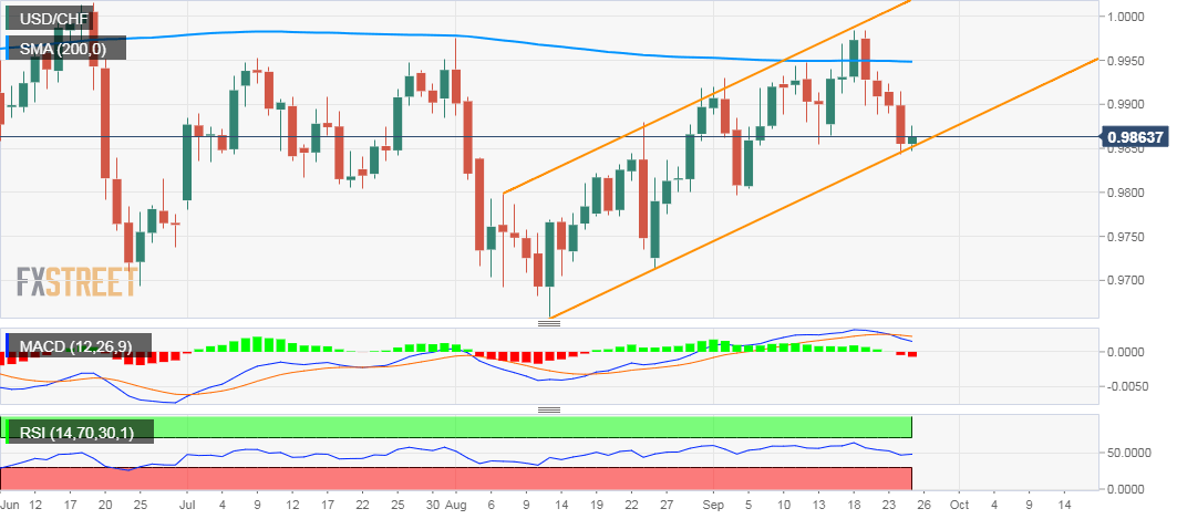 USD/CHF daily chart, June - October 2019