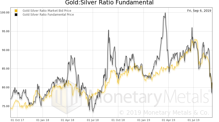 Gold: Silver Ratio Fundamental