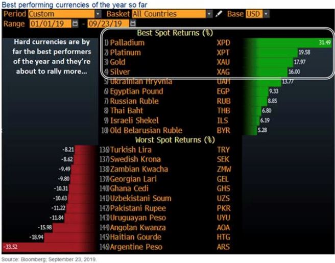 Best performing currencies in 2019