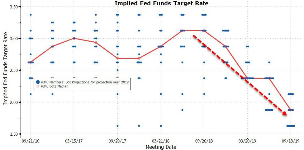 Implied Ferd Funds Target Rate, 2016-2019