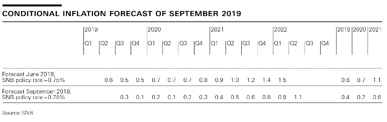 Conditonal Inflation Forecast of September 2019