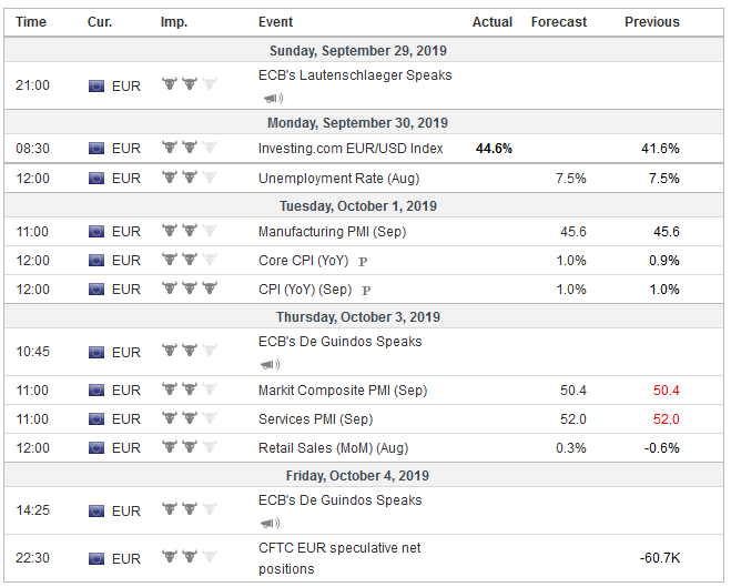 Economic Events: Eurozone, Week September 30