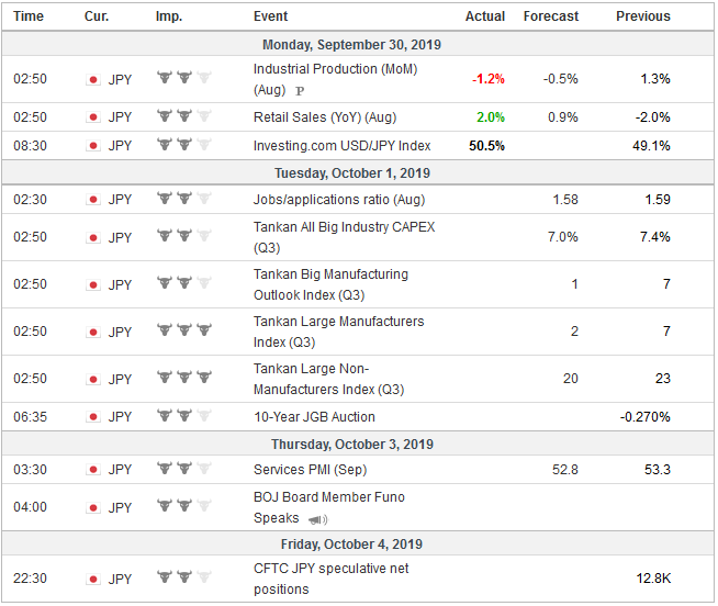 Economic Events: Japan, Week September 30