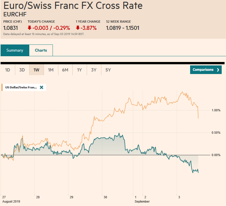 EUR/CHF and USD/CHF, September 03