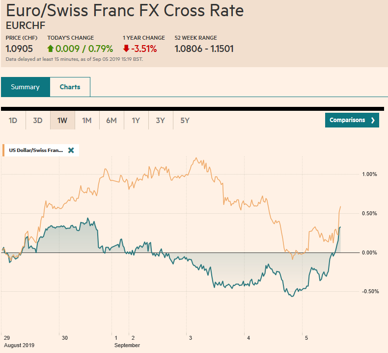 EUR/CHF and USD/CHF, September 05