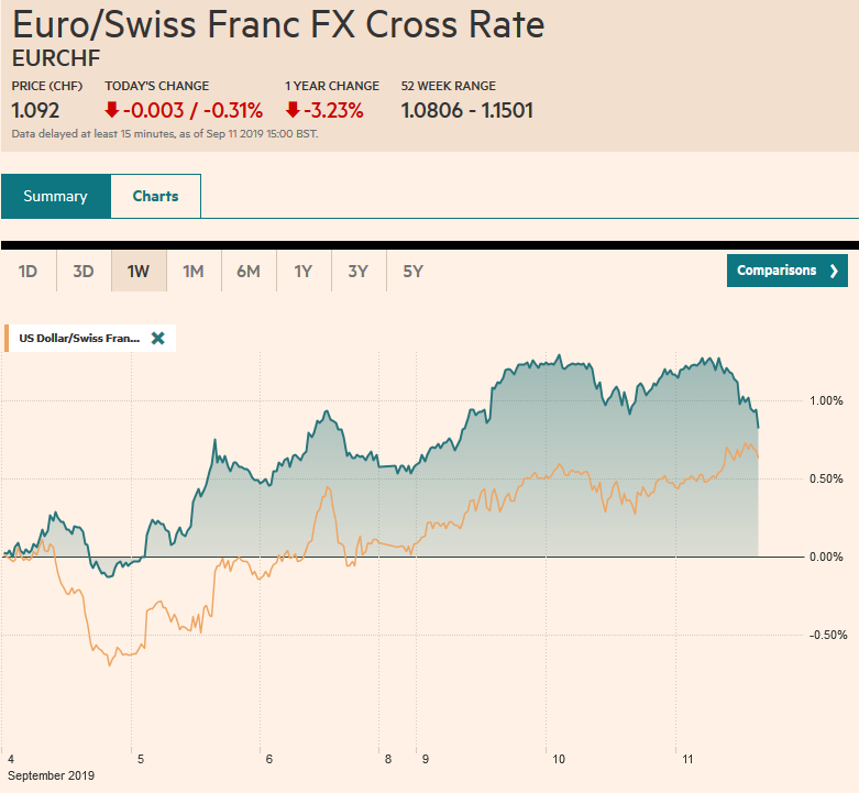 EUR/CHF and USD/CHF, September 11