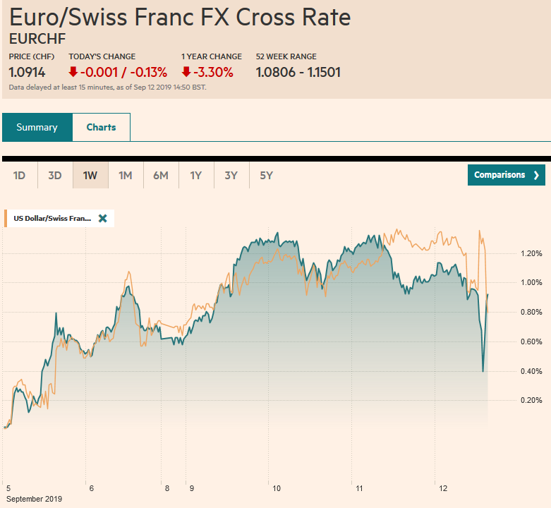 EUR/CHF and USD/CHF, September 12