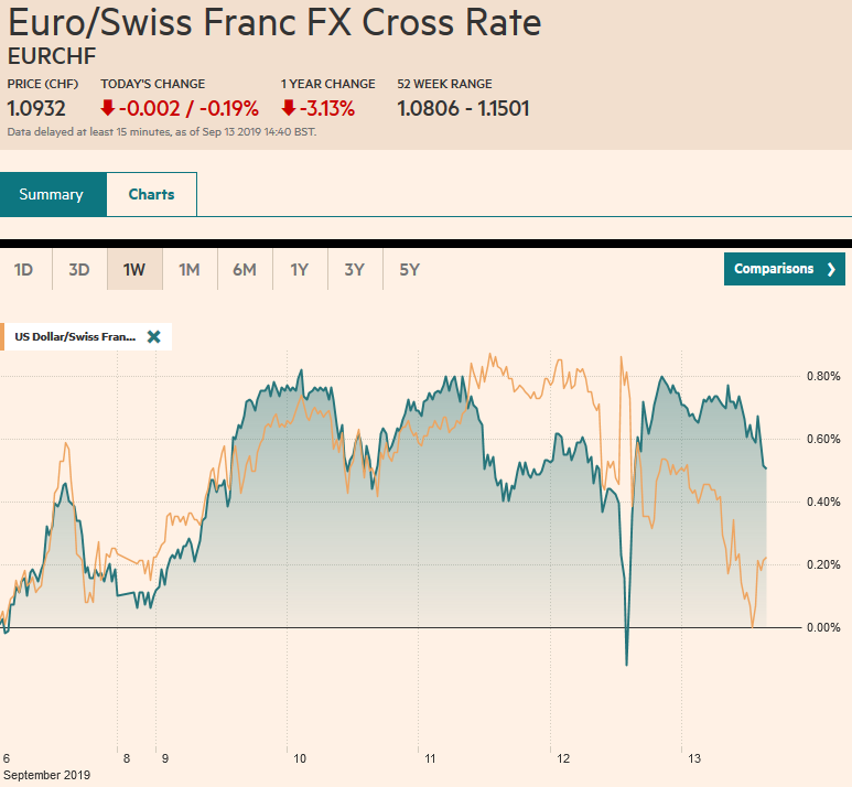 EUR/CHF and USD/CHF, September 13